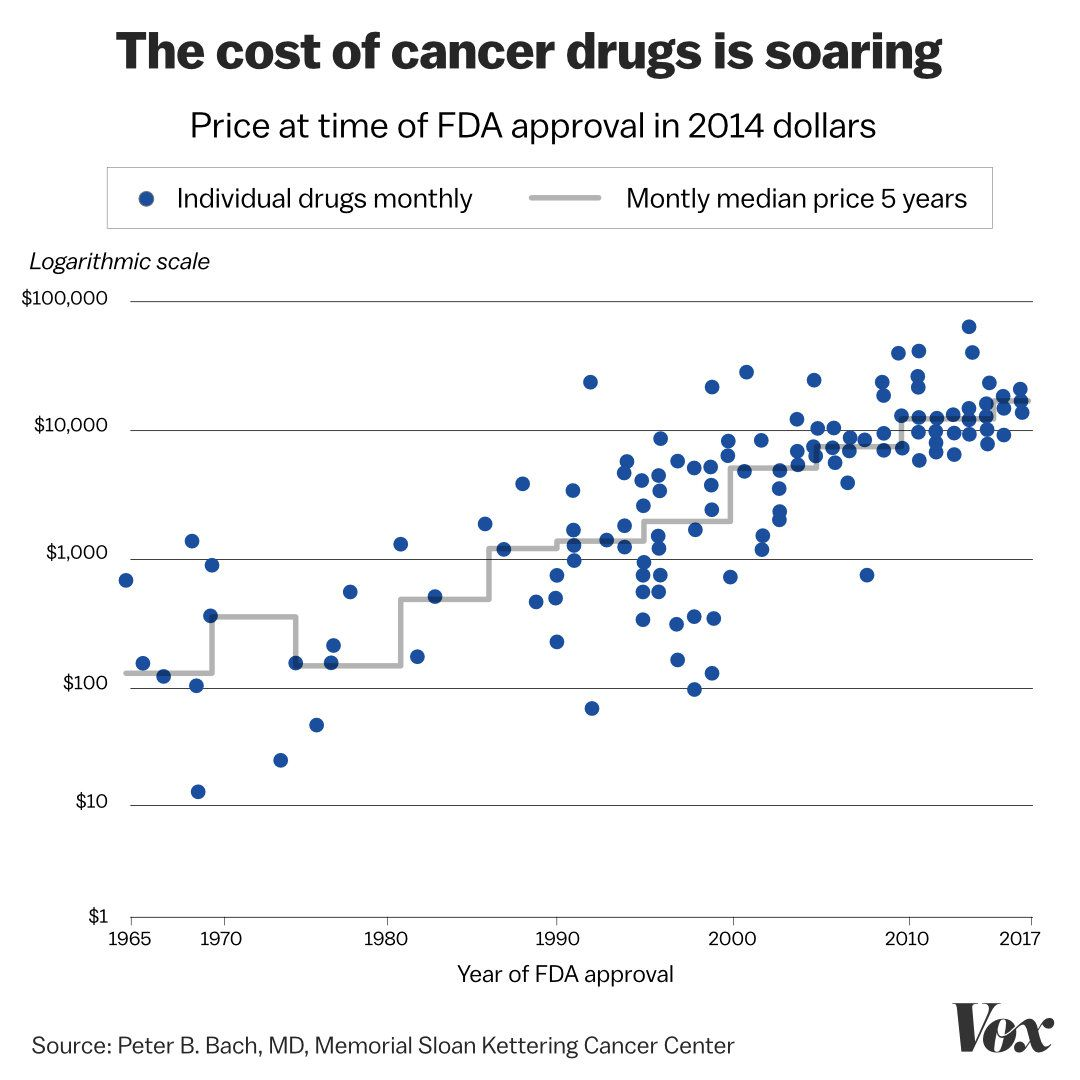 The 2018 Nobel Prize is a reminder of the outrageous cost of