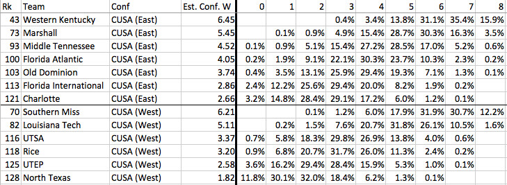 Conference USA conference win projections