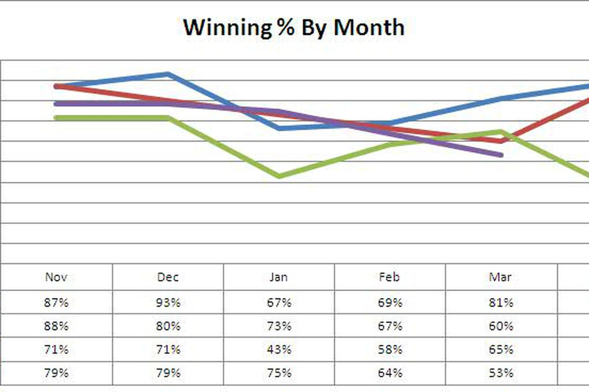 Wins by month.