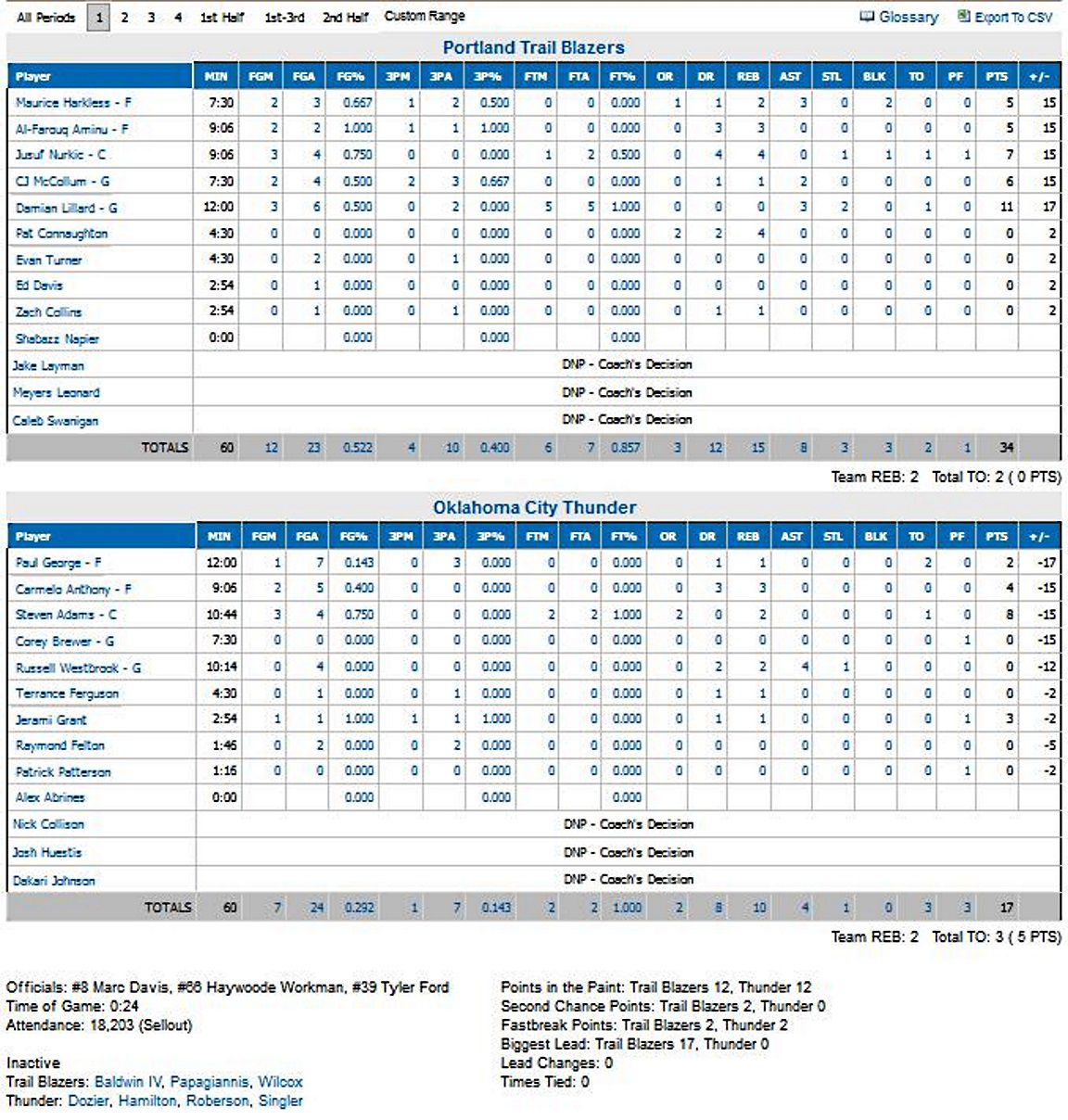 Portland Trail Blazers Oklahoma City Thunder Reddit: Melo Out! OKC's Loss To Blazers A Team Effort