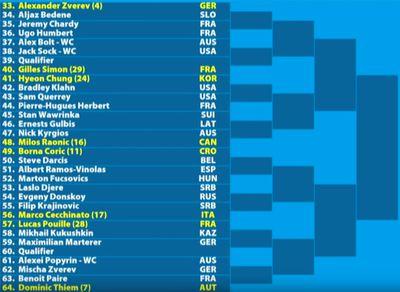 m02 - Australian Open 2019: Men's bracket, schedule, scores, and results