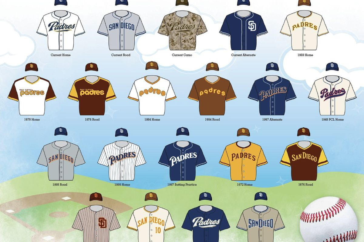 new concept 59b4a 91d21 The best Padres uniforms throughout history as chosen by San ...