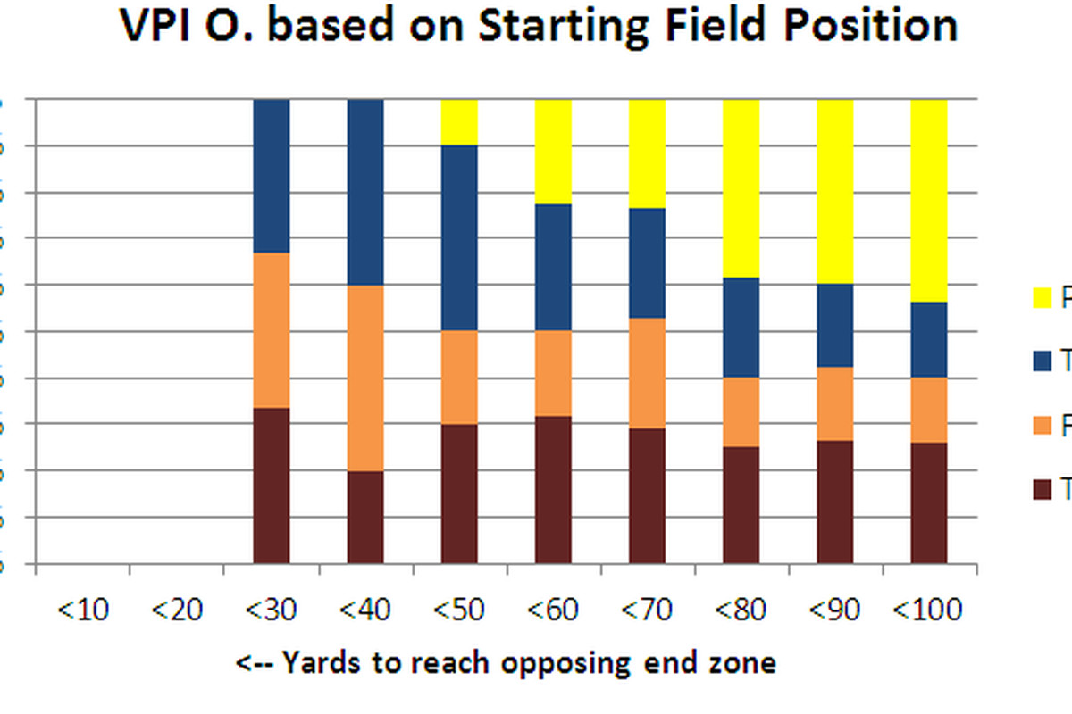 VPI's offensive production based on starting field position.