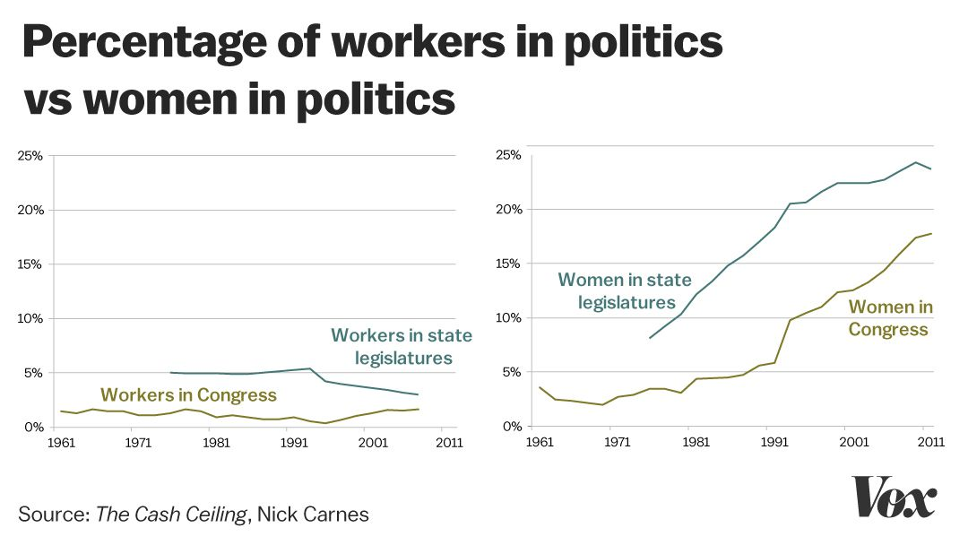 Working-class people are underrepresented in politics  The