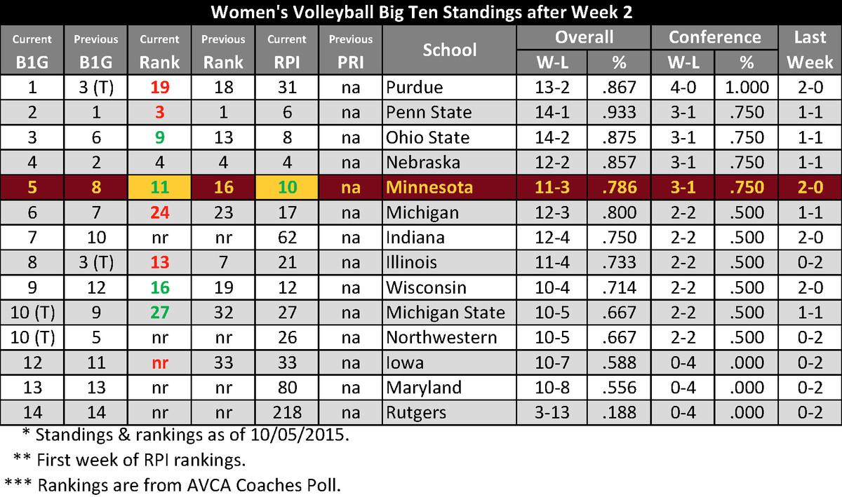 Big Ten Volleyball Standings - After Week 2 of Big Ten Play