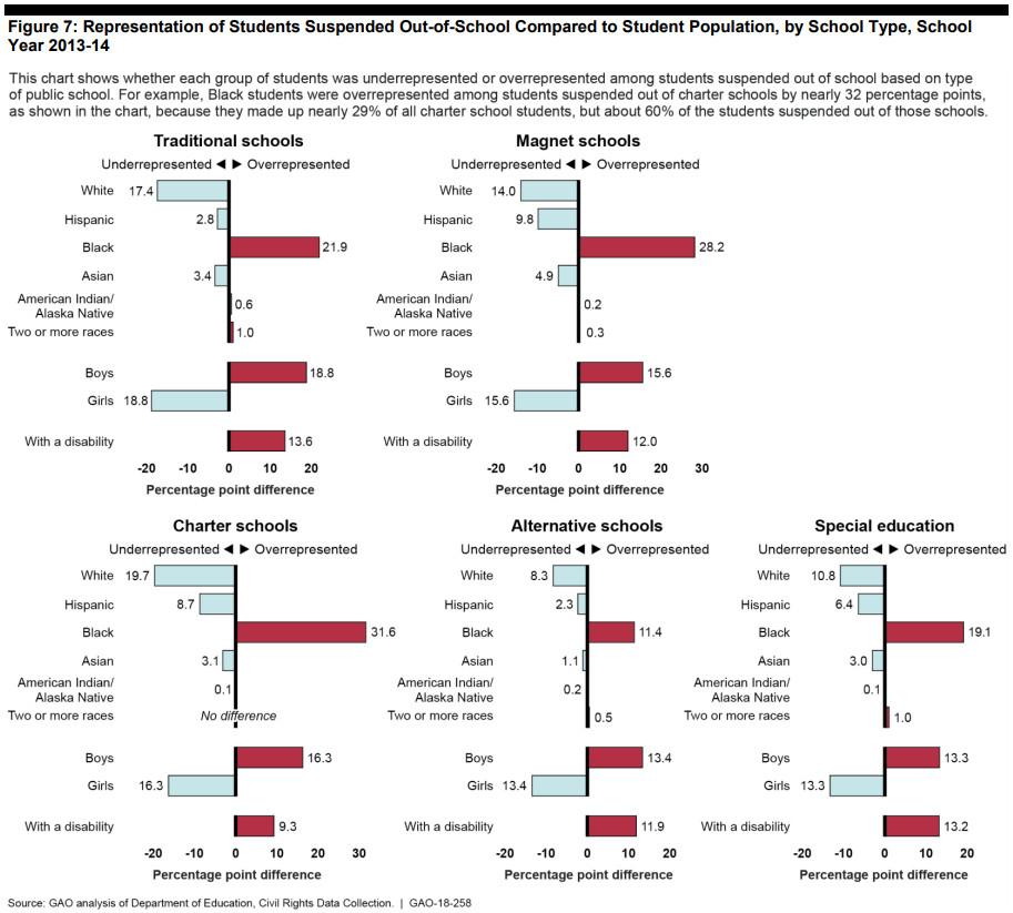 A chart showing racial disparities in school discipline in different types of schools.