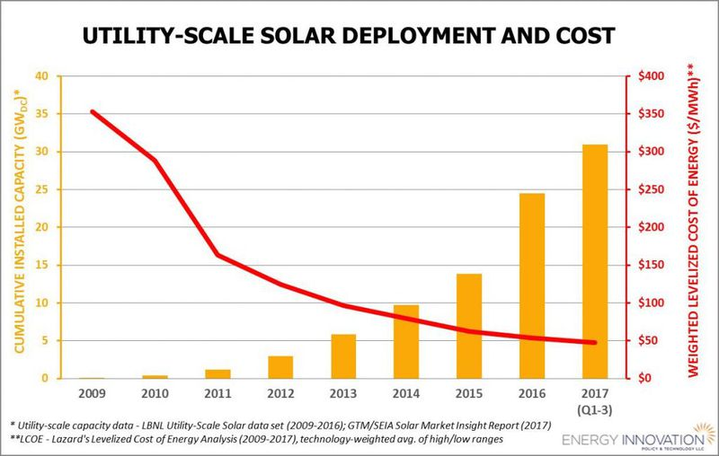 As prices come down, solar installations go up. Economics.