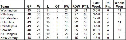 Metropolitan Division Standings as of the morning of January 19, 2020