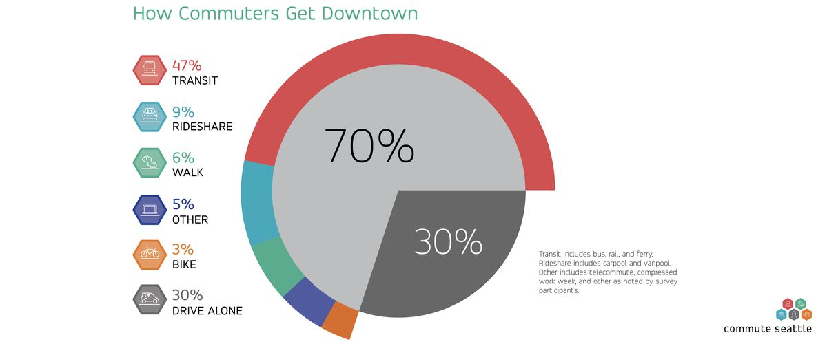 A pie chart breaks down percentages of daily commutes into downtown