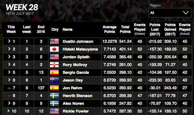 Courtesy of Official World Golf Rankings' website