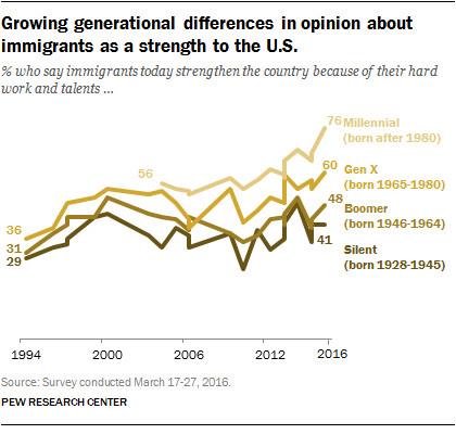 Generation divides on immigration