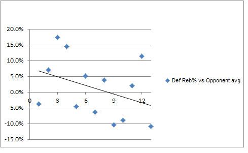 reb chart