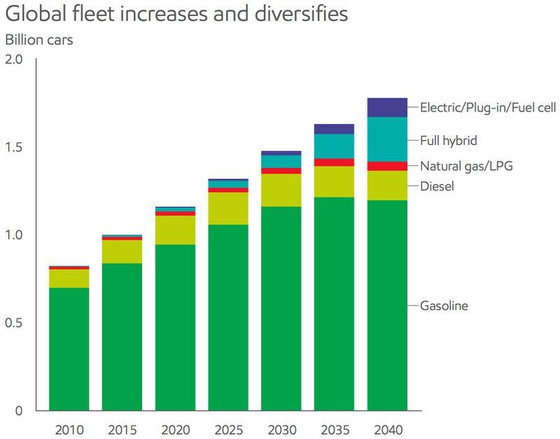 exxon transportation outlook