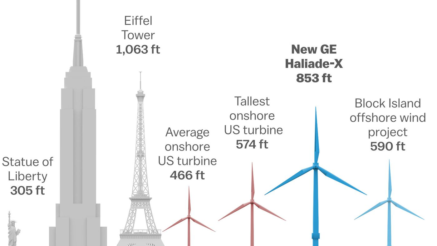 wind turbines are getting taller bigger and more powerful vox