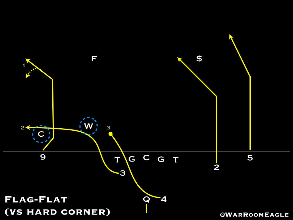 Flag-Flat vs hard corner