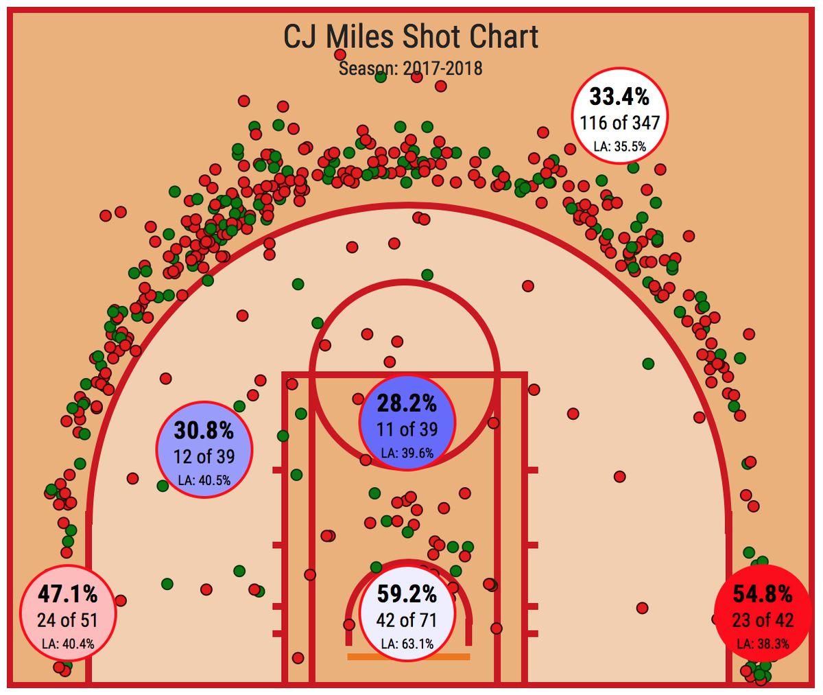 Toronto Raptors C.J. Miles 2017-18 shot chart