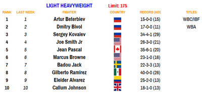 175 110220 - Bad Left Hook Boxing Rankings (Nov. 2, 2020): Davis joins Canelo as only fighters ranked in two divisions