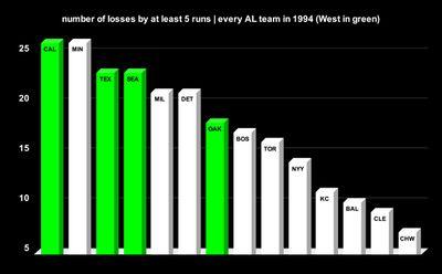 5runs - Dorktown: MLB's lost treasure, the 1994 AL West