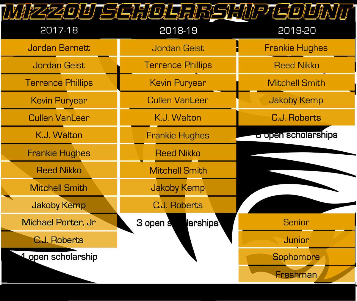 Mizzou Scholarship Count 3-24-17