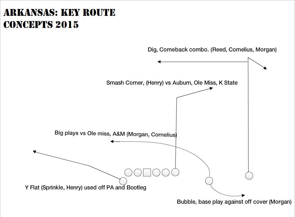 Route concepts 2015