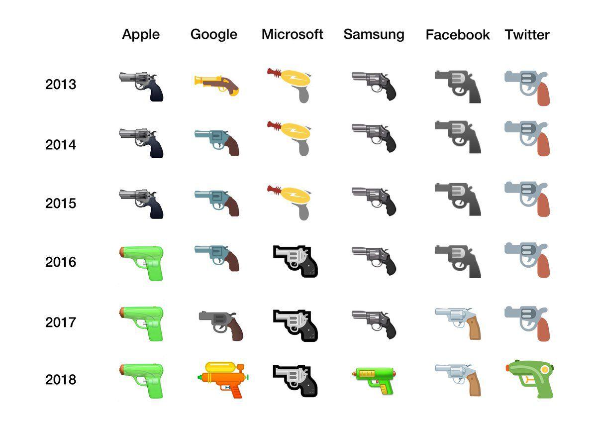 Google And Facebook Adopt Water Gun Emoji, Leaving