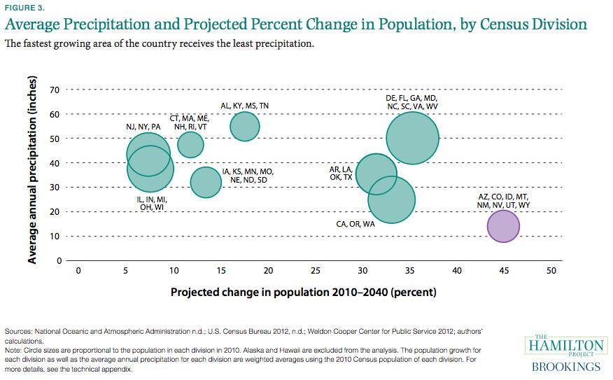 population growth driest states