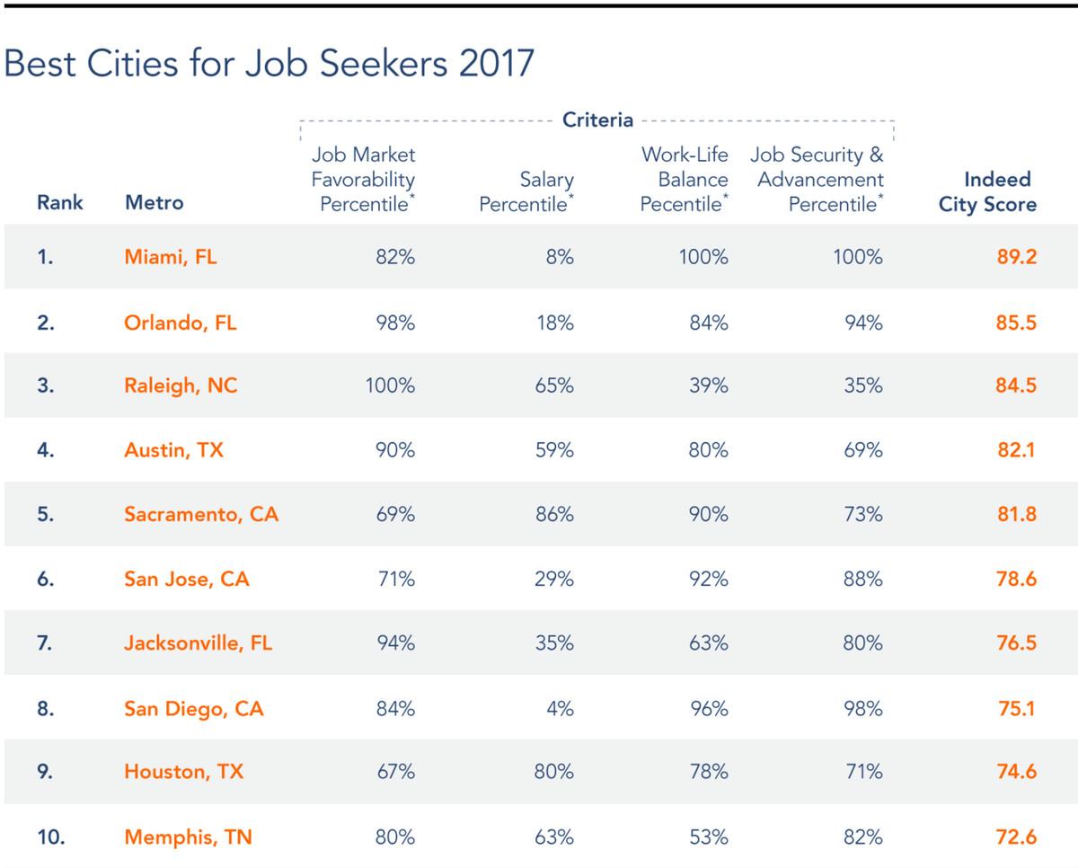 Miami Beach Jobs Indeed