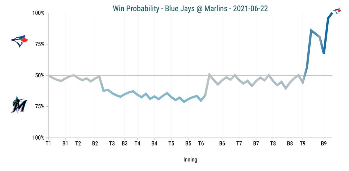 Win Probability Chart - Blue Jays @ Marlins