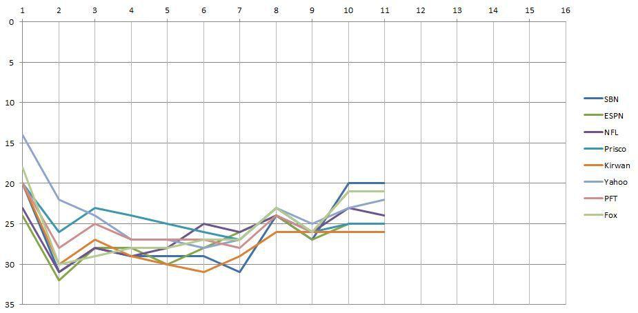 week 11 power rankings chart