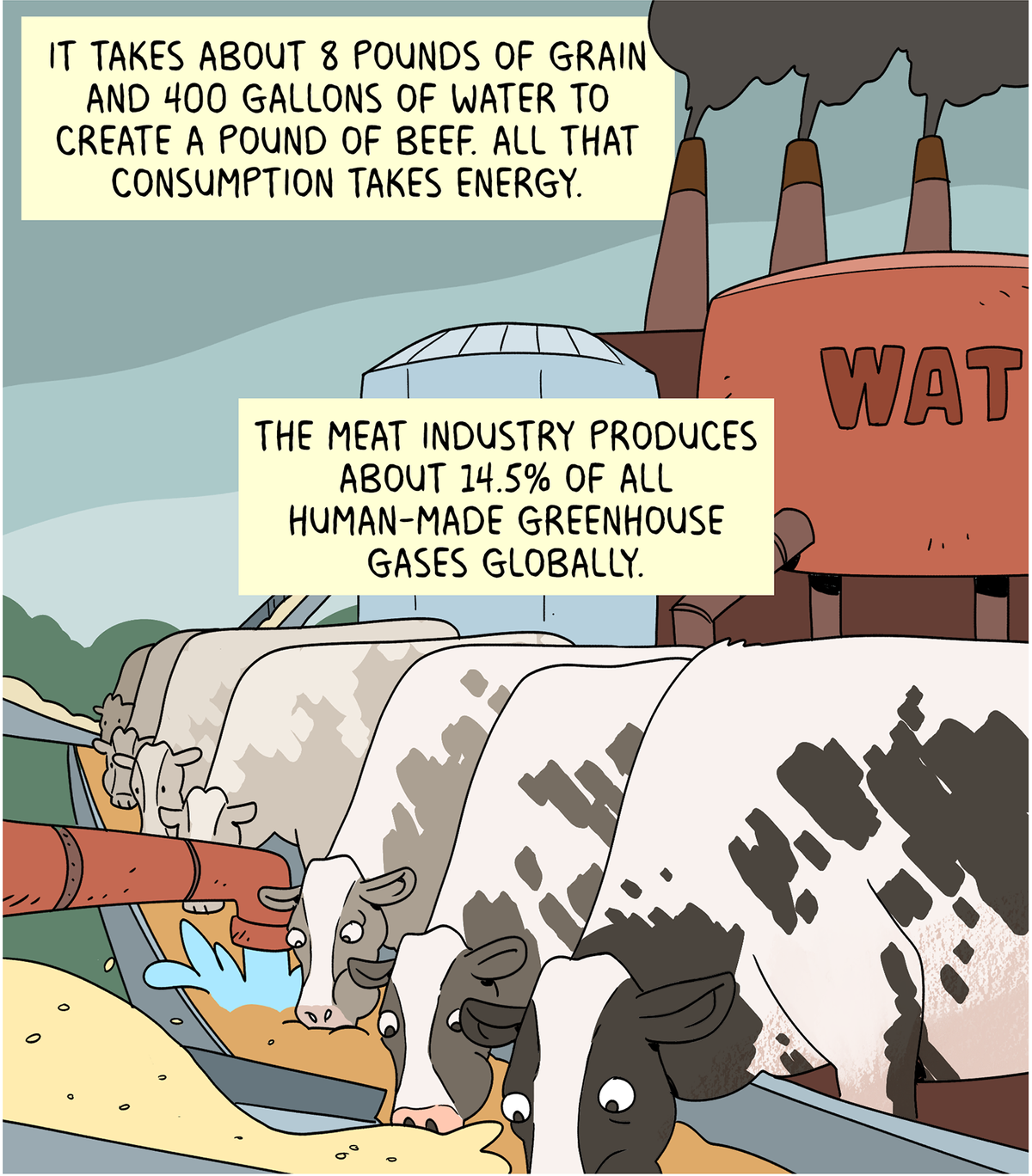 It takes about 8 pounds of grain and 400 gallons of water to create a pound of beef. All that consumption takes energy. The meat industry produces about 14.5% of all human-made greenhouse gases globally.