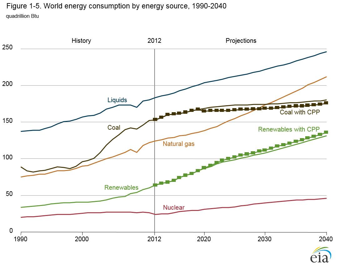 EIA: energy sources through 2040