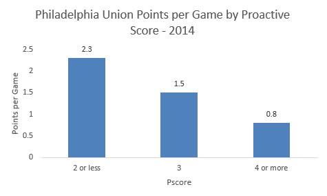 union 2014 proactive score