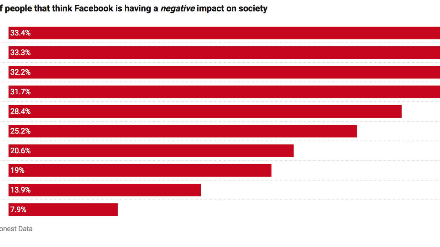 Many believe Facebook is having a negative impact on society around