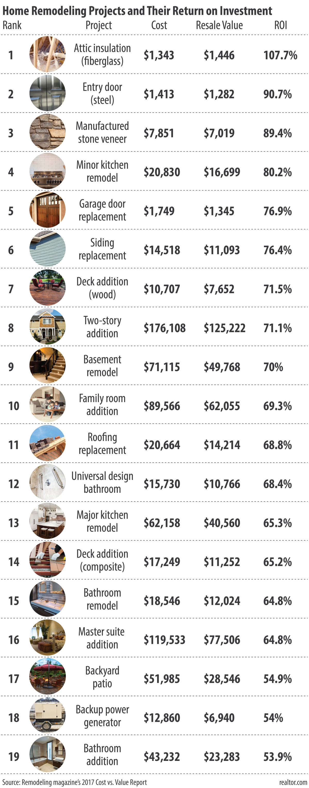 Here are the home improvements with the best payoff curbed - Best roi home improvements ...