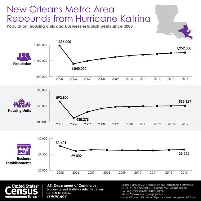 US Census stats for New Orleans 10 years after Katrina.