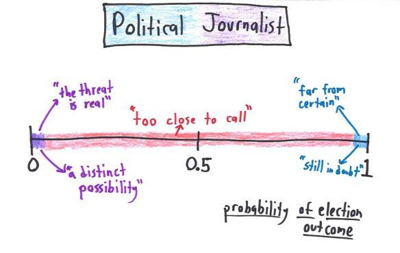 political journalist probability