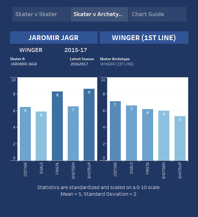 jagr is a highly productive winger and it is incredible that he has received so little interest
