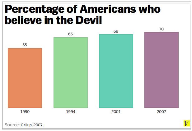 Satan poll