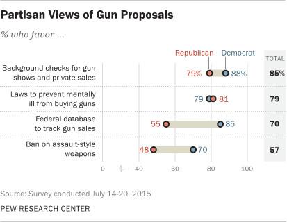 Pew partisan gun policy