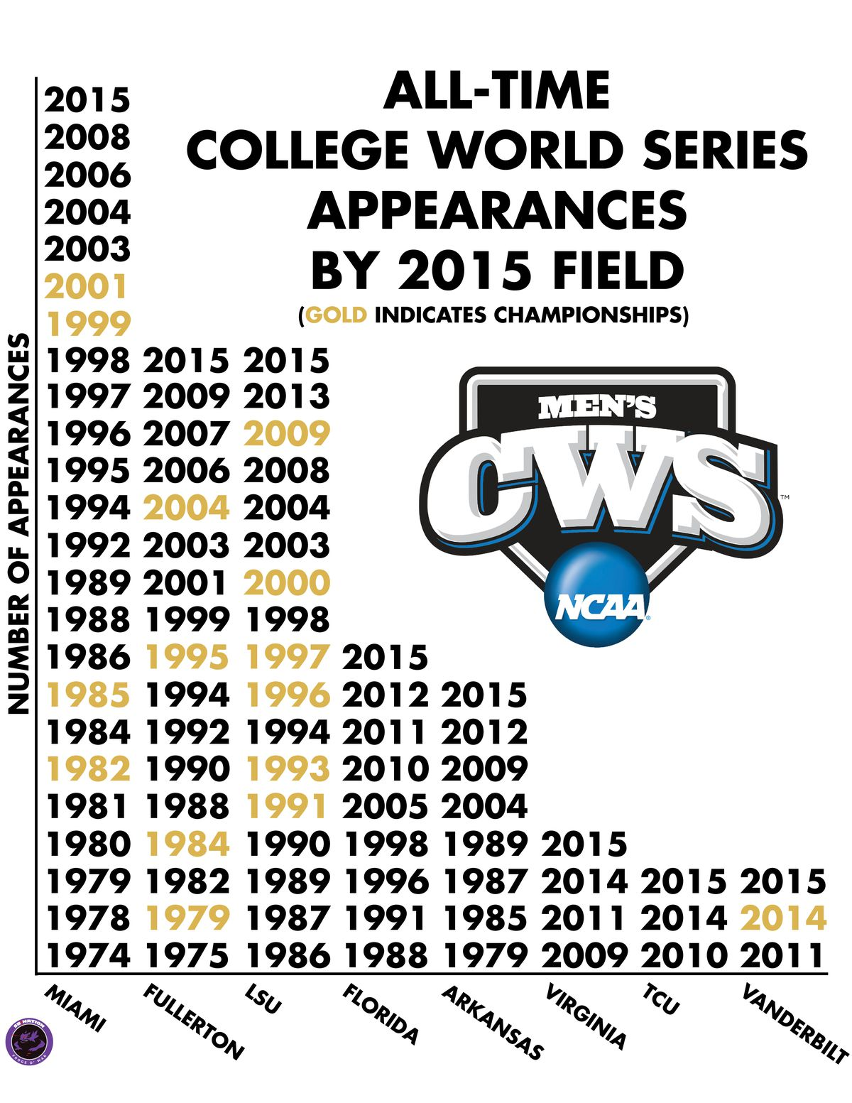 CWS History Infographic