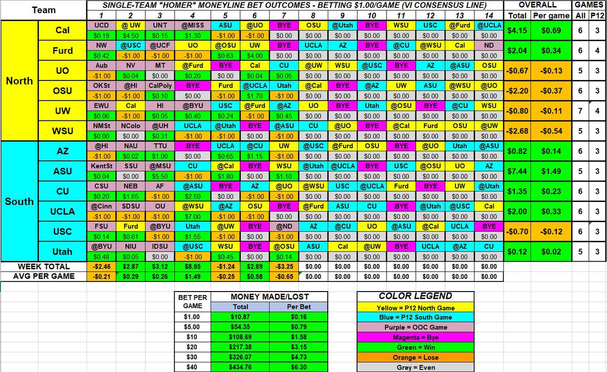 A table showing the payback for betting in favor of one specific team, using Moneyline bets, in the 2019 season through Week 7. 7 teams would make money, and the strategy would have made money over the course of the season so far.