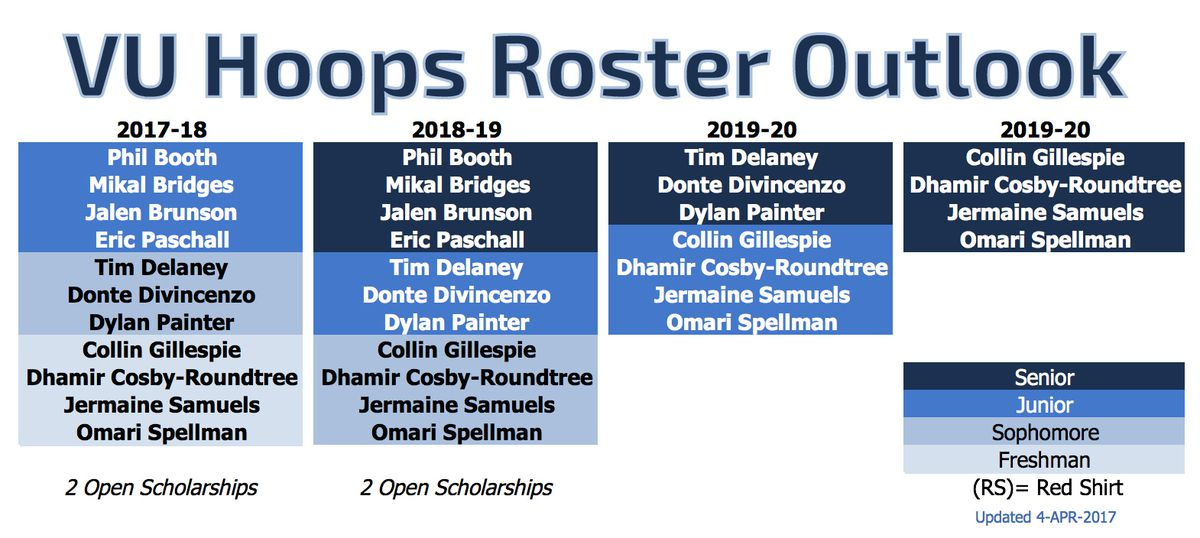 roster outlook