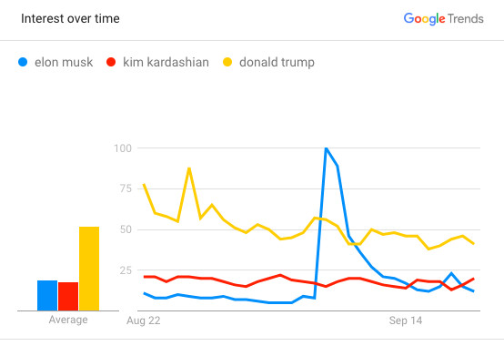 """Google_searches_Elon_Musk_Kim_Kardashian_Donald_Trump """"There's an Elon Musk premium in the stock"""": Why Tesla can't get rid of Musk"""