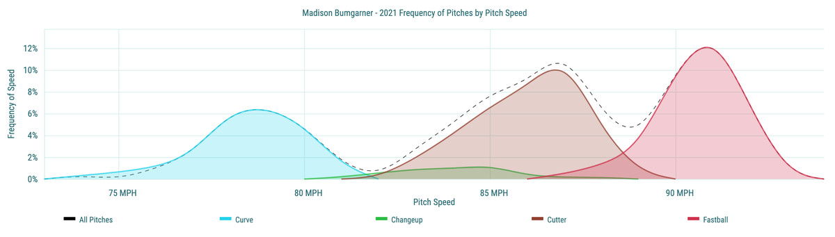 Madison Bumgarner- 2021 Frequency of Pitches by Pitch Speed