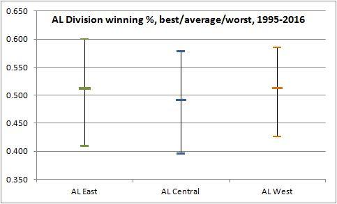 AL division w%, 1995-2016