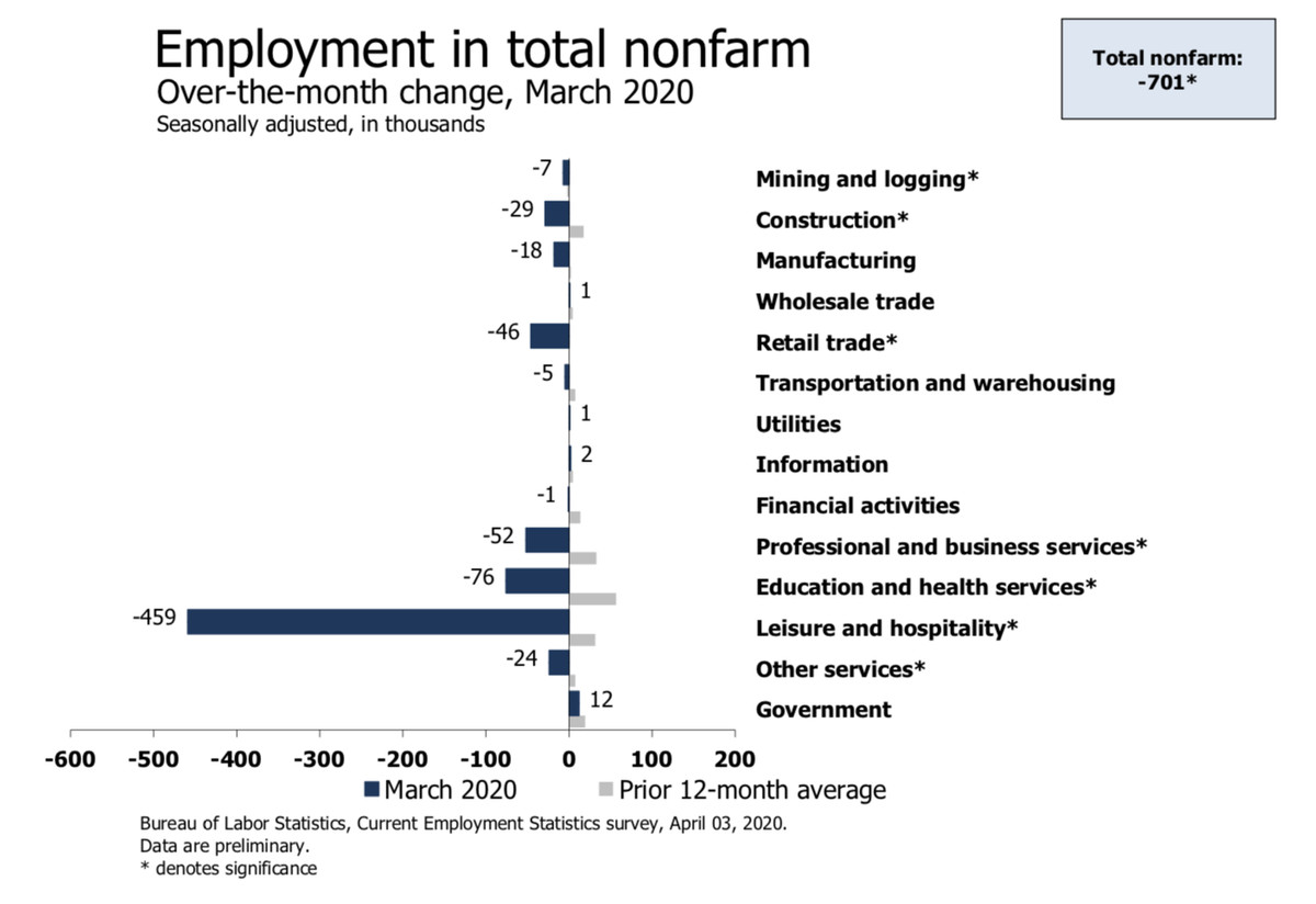 The change in employment from the 12 month average compared to March 2020. Every industry besides government decreased, but the decrease in leisure and hospitality is marked by a spike that takes up most of the chart — it decreased by 459,000 jobs.