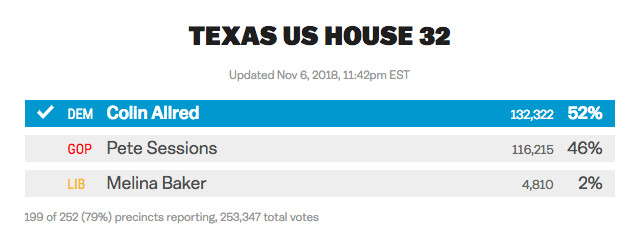 Map Of Texas 22nd Congressional District.Midterm Elections 2018 Live Results The House Seats Democrats
