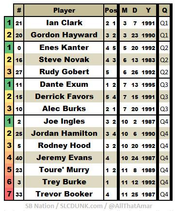 2014 2015 Utah Jazz Roster by Financial Quarter
