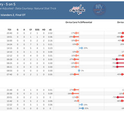 Capitals Individual 5 on 5
