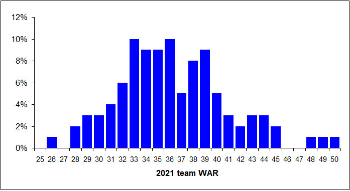 2021 WAR dist